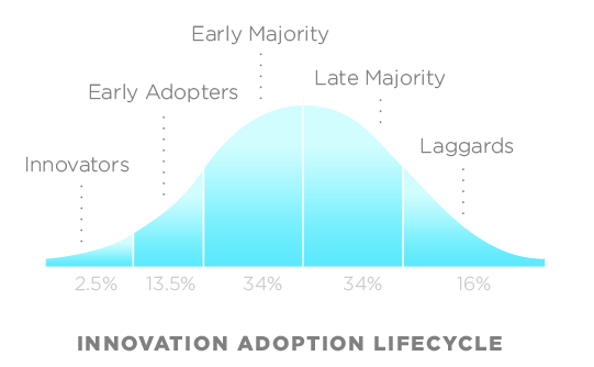 Innovation Adoption Lifecycle chart