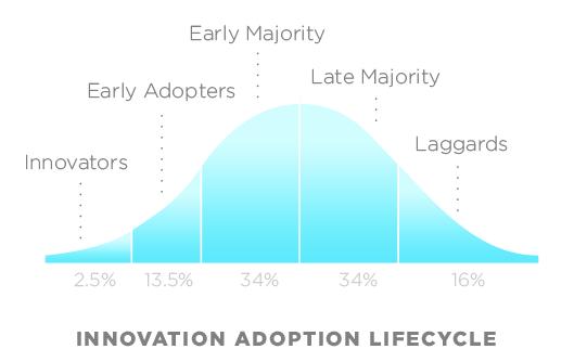 Innovation Adoption Lifecycle chart